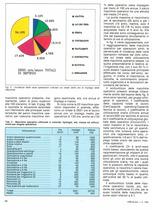 La gestione delle macchine in un'azienda orticola lombarda